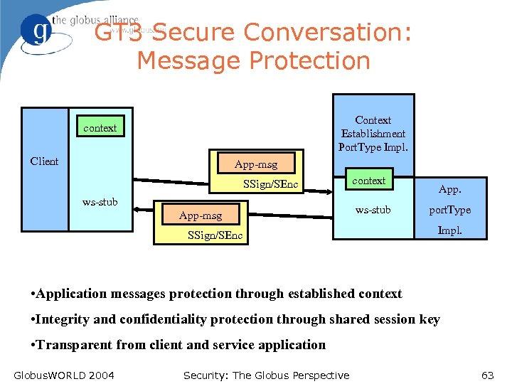 GT 3 Secure Conversation: Message Protection Context Establishment Port. Type Impl. context Client App-msg