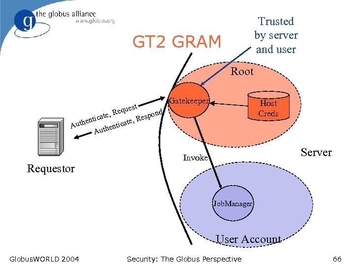 Trusted by server and user GT 2 GRAM Root est Requ nd e, espo