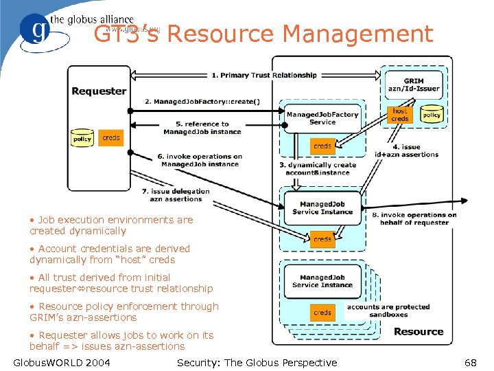 GT 3's Resource Management • Job execution environments are created dynamically • Account credentials