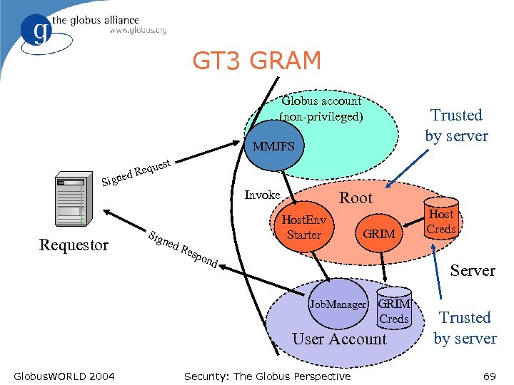 GT 3 GRAM Globus account (non-privileged) Trusted by server MMJFS est qu d Re