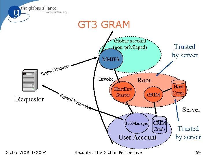 GT 3 GRAM Globus account (non-privileged) Trusted by server MMJFS est qu d Re