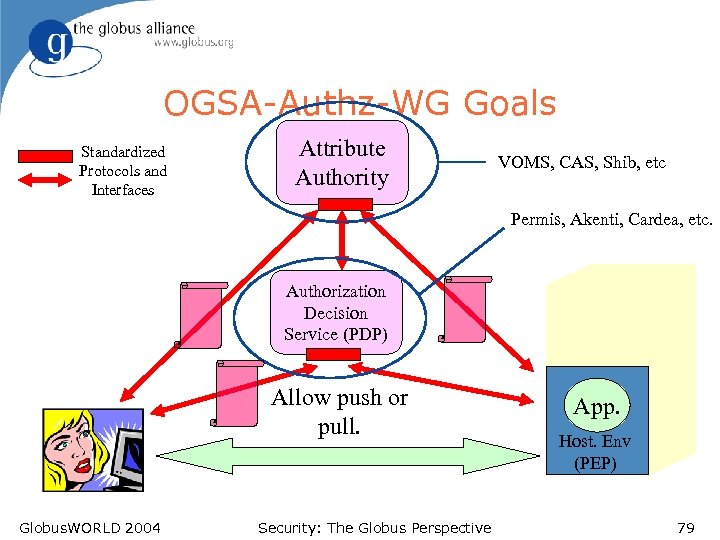 OGSA-Authz-WG Goals Standardized Protocols and Interfaces Attribute Authority VOMS, CAS, Shib, etc Permis, Akenti,