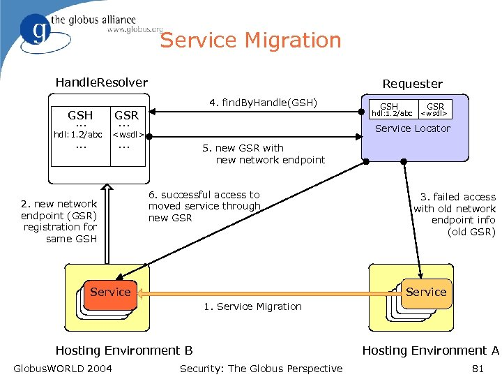 Service Migration Handle. Resolver Requester 4. find. By. Handle(GSH) GSH. . . GSR. .