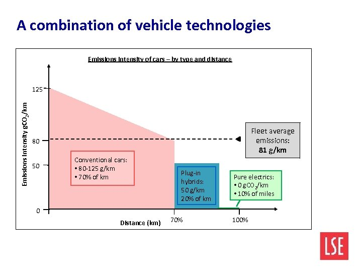 A combination of vehicle technologies Emissions intensity of cars – by type and distance