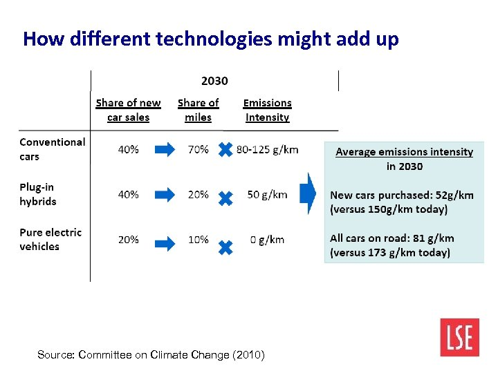 How different technologies might add up Source: Committee on Climate Change (2010)