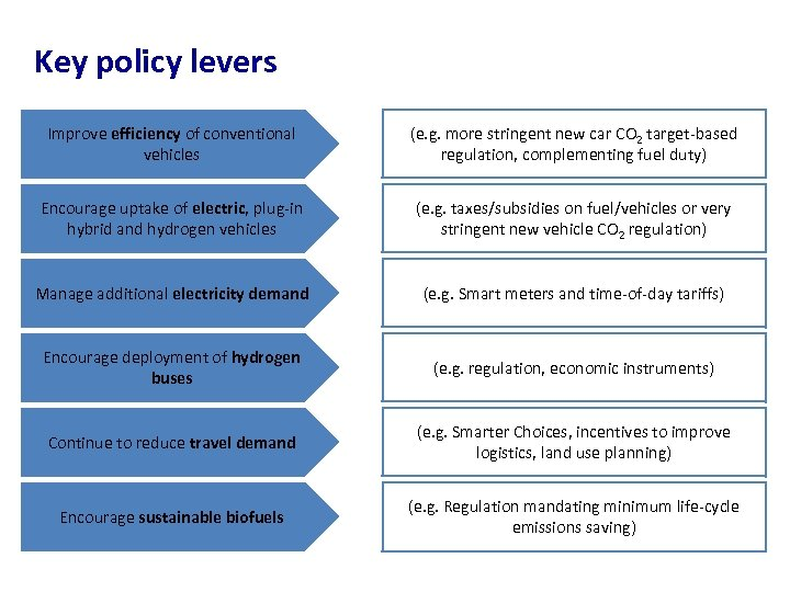 Key policy levers Improve efficiency of conventional vehicles (e. g. more stringent new car