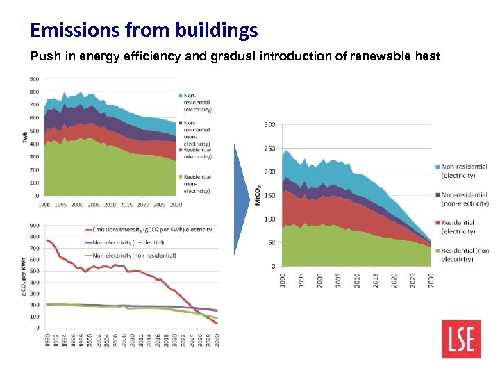 Emissions from buildings Push in energy efficiency and gradual introduction of renewable heat