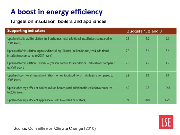 A boost in energy efficiency Targets on insulation, boilers and appliances Budgets 1, 2