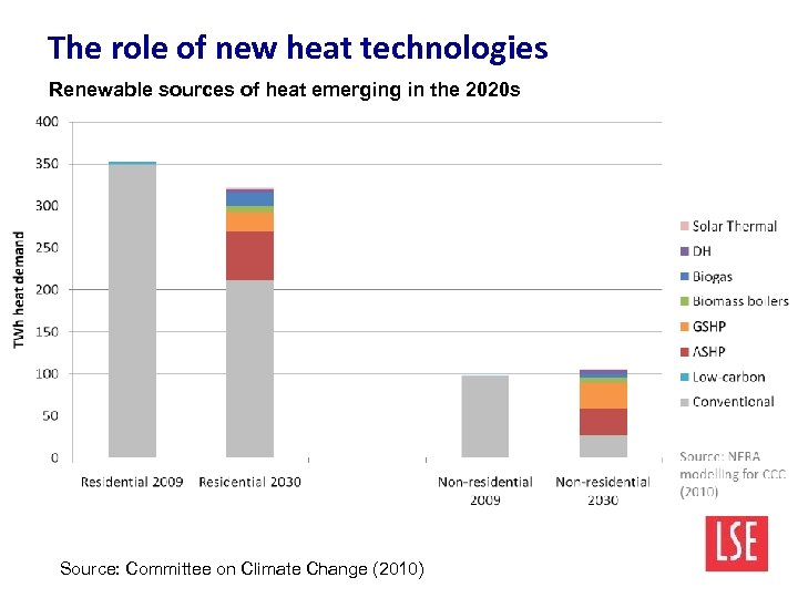 The role of new heat technologies Renewable sources of heat emerging in the 2020