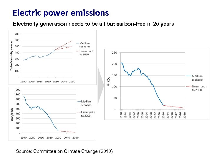 Electric power emissions Electricity generation needs to be all but carbon-free in 20 years