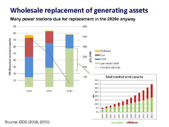 Wholesale replacement of generating assets Many power stations due for replacement in the 2020