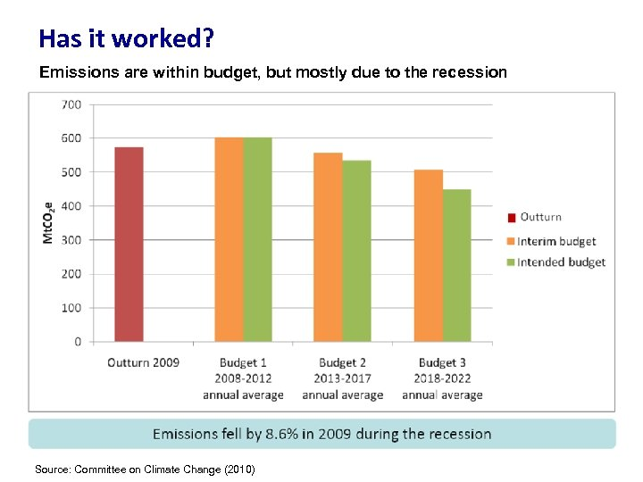 Has it worked? Emissions are within budget, but mostly due to the recession Source: