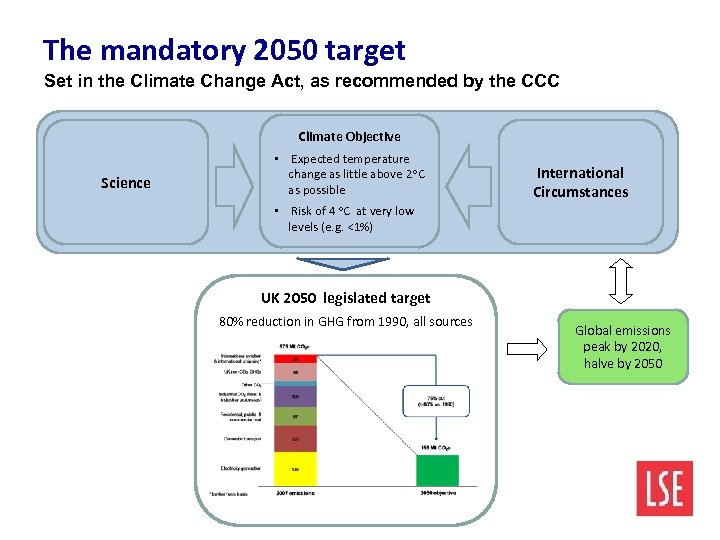 The mandatory 2050 target Set in the Climate Change Act, as recommended by the
