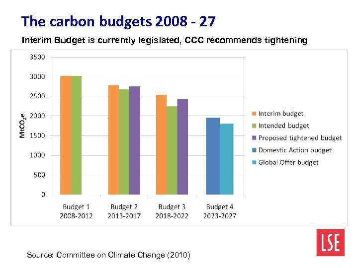 The carbon budgets 2008 - 27 Interim Budget is currently legislated, CCC recommends tightening