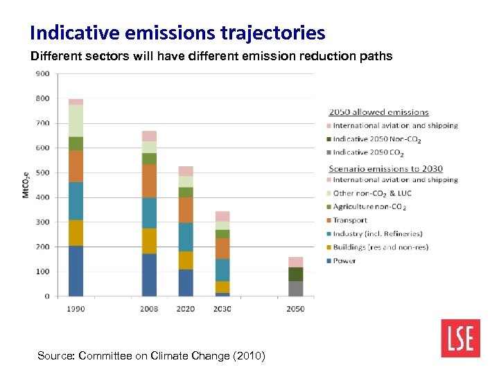Indicative emissions trajectories Different sectors will have different emission reduction paths Source: Committee on
