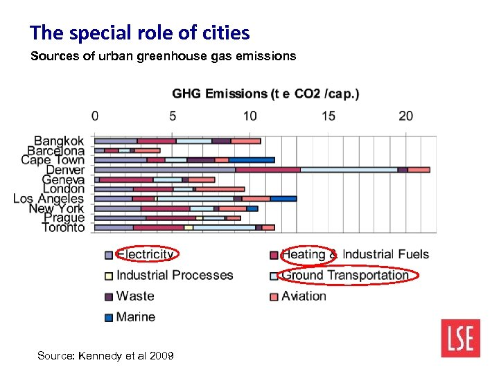 The special role of cities Sources of urban greenhouse gas emissions Source: Kennedy et