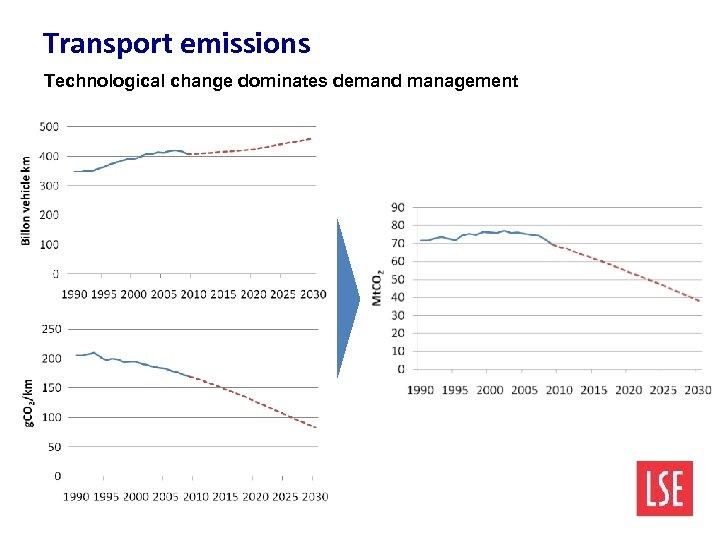 Transport emissions Technological change dominates demand management