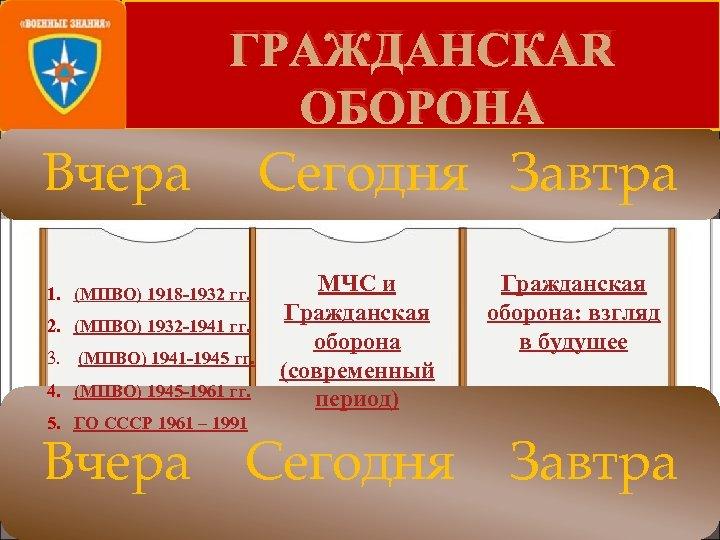 ГРАЖДАНСКАЯ ОБОРОНА Вчера Сегодня Завтра 1. (МПВО) 1918 -1932 гг. 2. (МПВО) 1932 -1941
