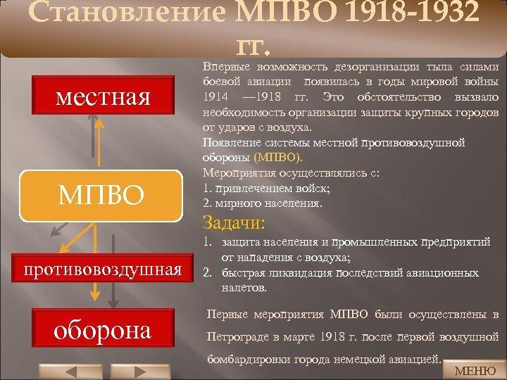 Становление МПВО 1918 -1932 гг. местная МПВО противовоздушная оборона Впервые возможность дезорганизации тыла силами