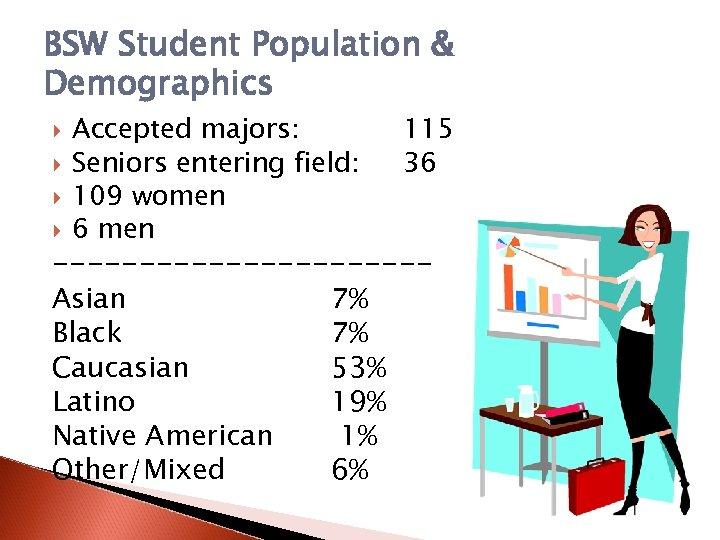 BSW Student Population & Demographics Accepted majors: Seniors entering field: 109 women 6 men