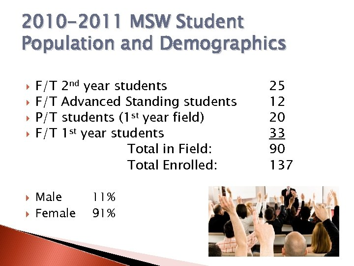 2010 -2011 MSW Student Population and Demographics F/T P/T F/T 2 nd year students