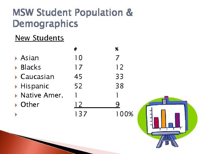 MSW Student Population & Demographics New Students # Asian Blacks Caucasian Hispanic Native Amer.