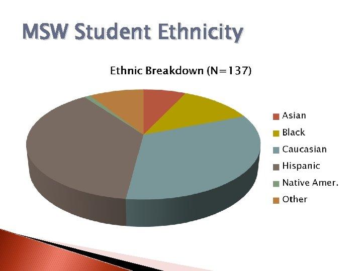 MSW Student Ethnicity