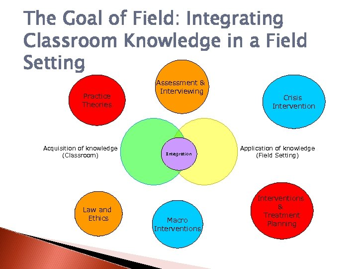 The Goal of Field: Integrating Classroom Knowledge in a Field Setting Practice Theories Acquisition