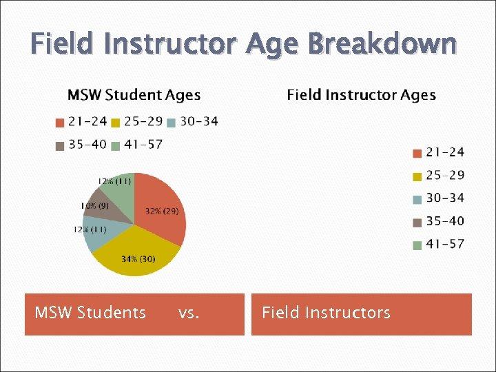 Field Instructor Age Breakdown MSW Students vs. Field Instructors