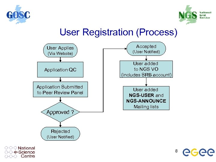 User Registration (Process) User Applies Accepted (Via Website) (User Notified) Application QC User added