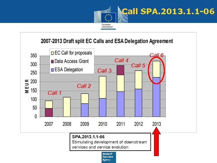 Call SPA. 2013. 1. 1 -06 Call 4 Call 3 Call 6 Call 5