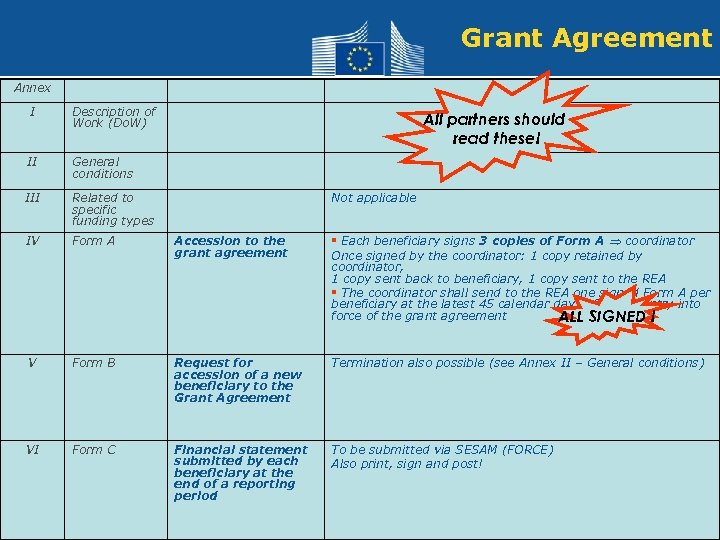 Grant Agreement Annex I Description of Work (Do. W) II General conditions III Related