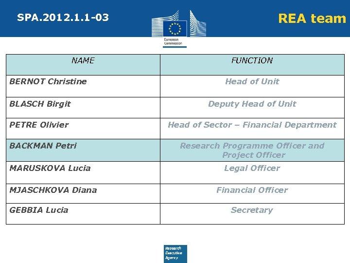 REA team SPA. 2012. 1. 1 -03 NAME BERNOT Christine FUNCTION Head of Unit