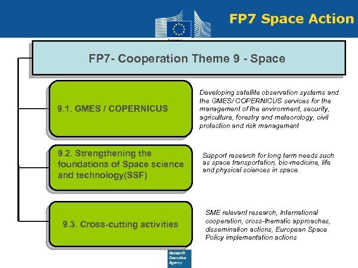 FP 7 Space Action FP 7 - Cooperation Theme 9 - Space 9. 1.