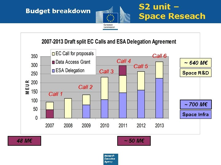 S 2 unit – Space Reseach Budget breakdown Call 4 Call 3 Call 6