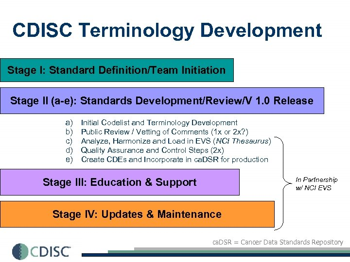 CDISC Terminology Development Stage I: Standard Definition/Team Initiation Stage II (a-e): Standards Development/Review/V 1.