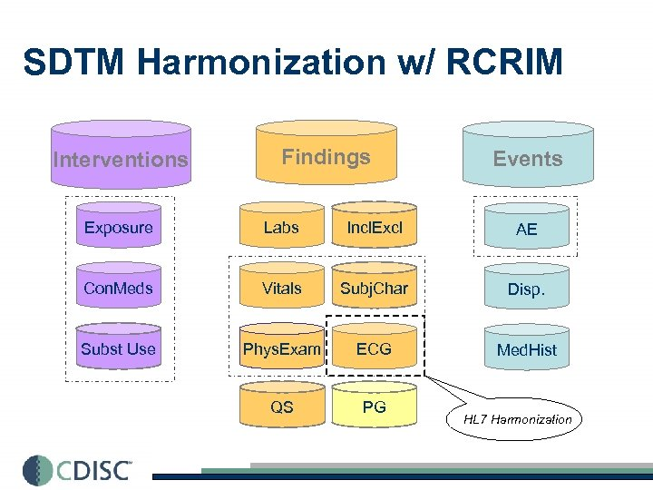 SDTM Harmonization w/ RCRIM Interventions Findings Events Exposure Labs Incl. Excl AE Con. Meds