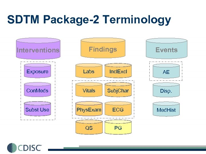 SDTM Package-2 Terminology Interventions Findings Events Exposure Labs Incl. Excl AE Con. Meds Vitals