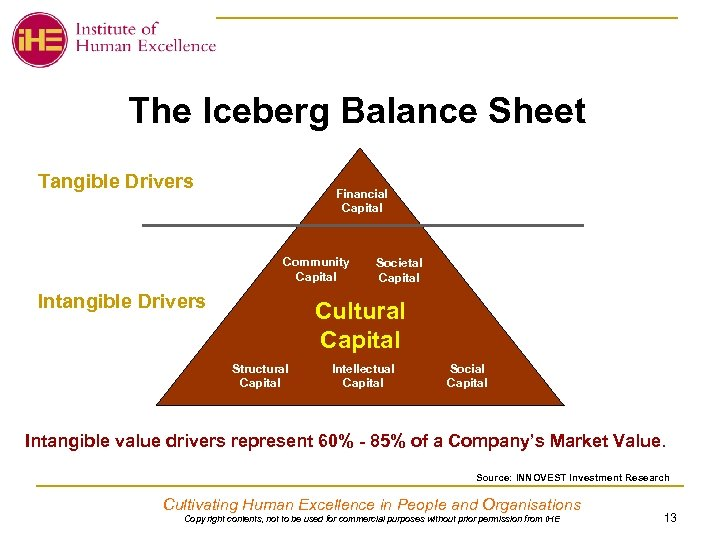The Iceberg Balance Sheet Tangible Drivers Financial Capital Community Capital Intangible Drivers Societal Capital