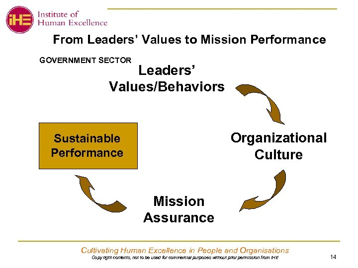 From Leaders' Values to Mission Performance GOVERNMENT SECTOR Leaders' Values/Behaviors Organizational Culture Sustainable Performance