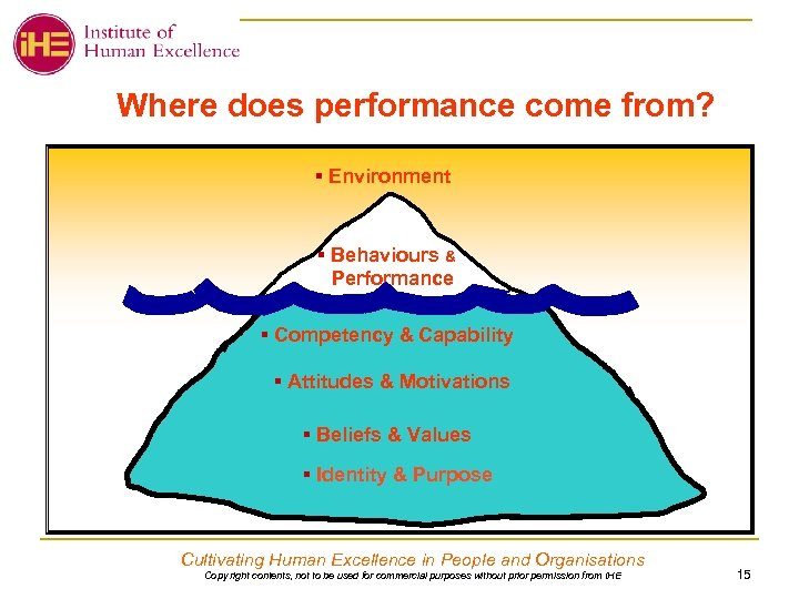 Where does performance come from? § Environment § Behaviours & Performance § Competency &