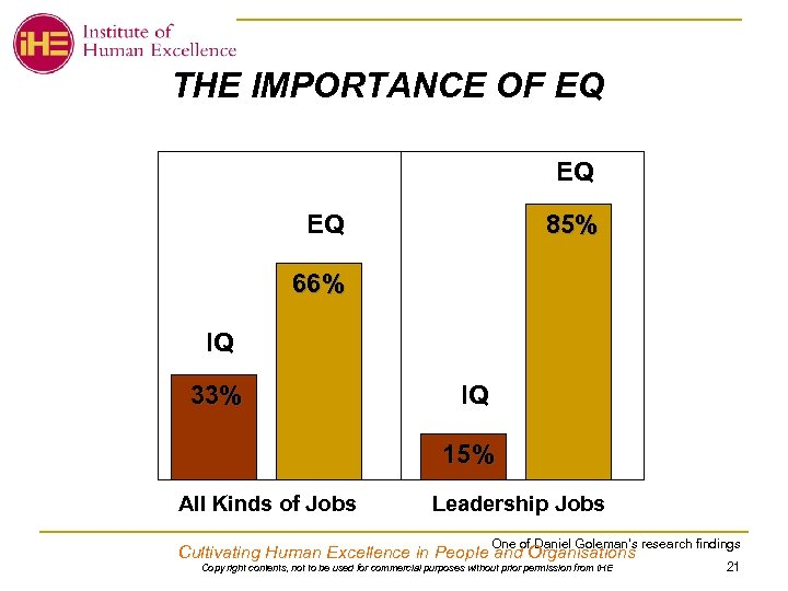 THE IMPORTANCE OF EQ EQ EQ 85% 66% IQ 33% IQ 15% All Kinds