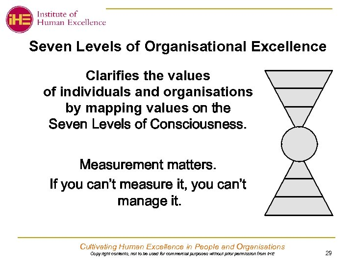 Seven Levels of Organisational Excellence Clarifies the values of individuals and organisations by mapping