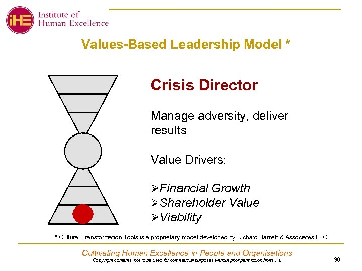 Values-Based Leadership Model * Crisis Director Manage adversity, deliver results Value Drivers: ØFinancial Growth