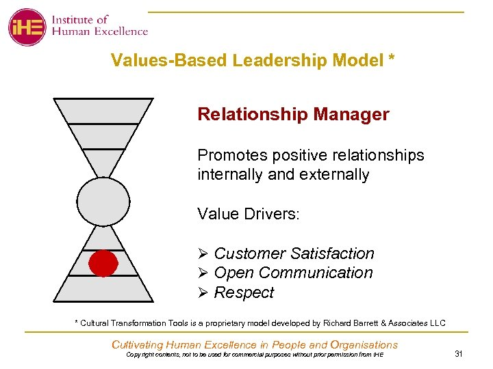 Values-Based Leadership Model * Relationship Manager Promotes positive relationships internally and externally Value Drivers: