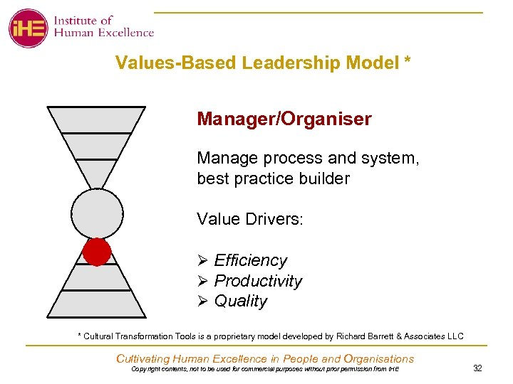 Values-Based Leadership Model * Manager/Organiser Manage process and system, best practice builder Value Drivers: