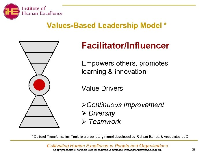 Values-Based Leadership Model * Facilitator/Influencer Empowers others, promotes learning & innovation Value Drivers: ØContinuous