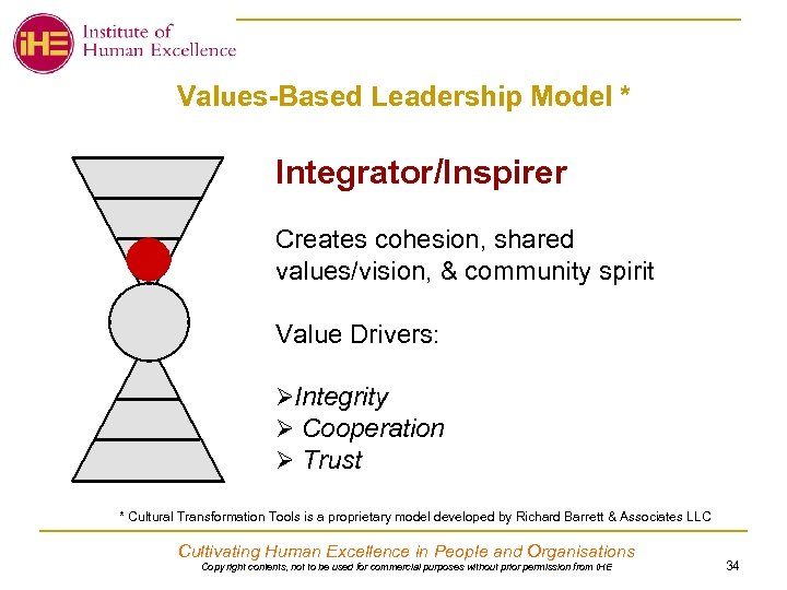 Values-Based Leadership Model * Integrator/Inspirer Creates cohesion, shared values/vision, & community spirit Value Drivers: