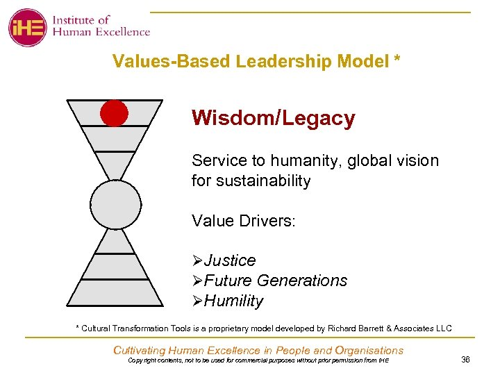 Values-Based Leadership Model * Wisdom/Legacy Service to humanity, global vision for sustainability Value Drivers:
