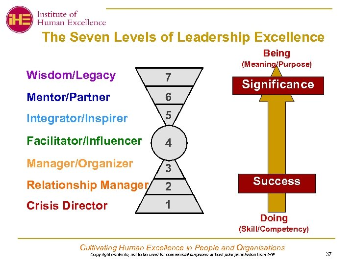 The Seven Levels of Leadership Excellence Being (Meaning/Purpose) Wisdom/Legacy 7 Mentor/Partner 6 Integrator/Inspirer 5